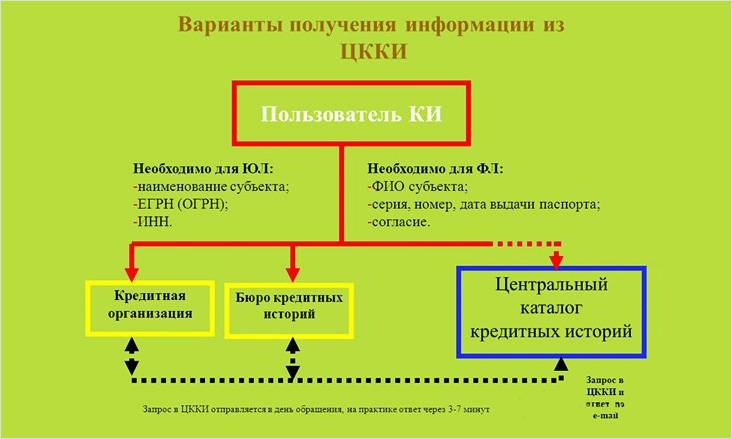 Схема запроса кредитной истории